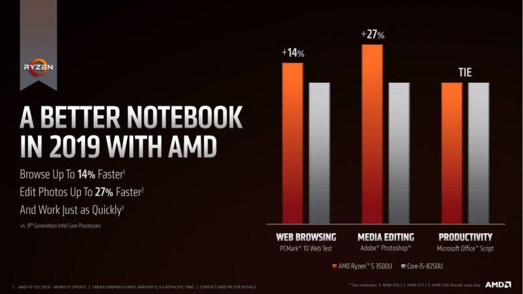 AMD Ryzen série 3000 1