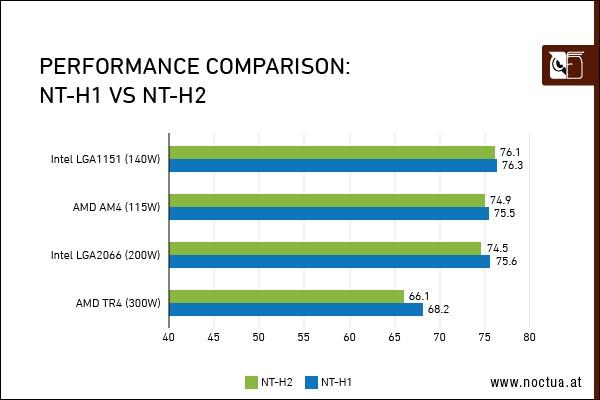 NT performance comparison border1