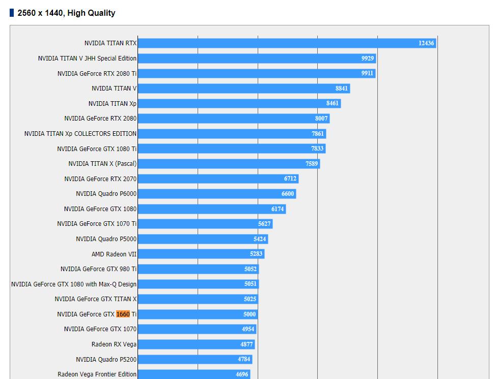 NVIDIA GTX 1660 Ti FF XV result1
