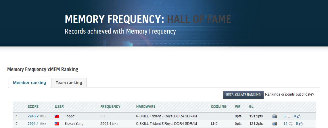 06 OCWRS DDR4 WORLD RECORD