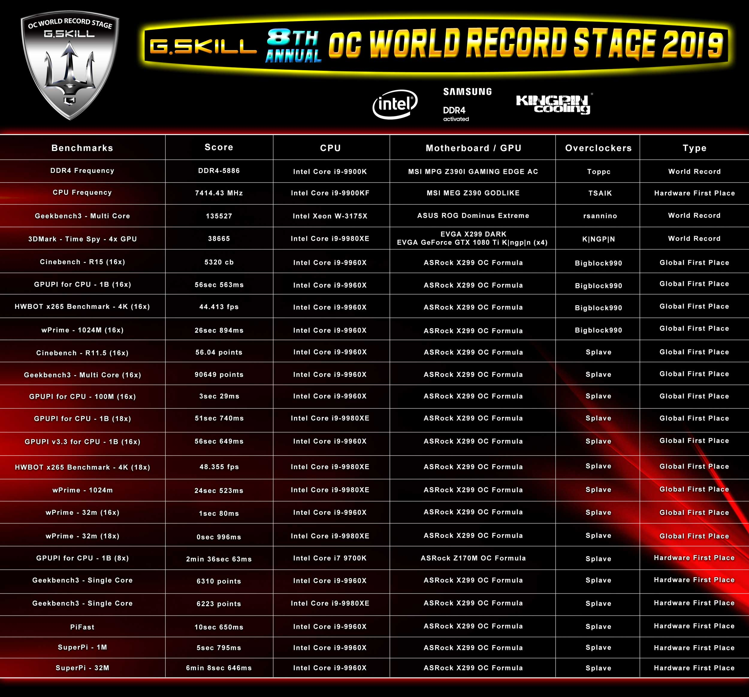 2019World Record Stage list