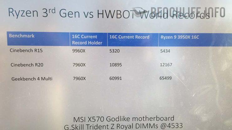 AMD Ryzen 9 3950X World Record OC 740x4171