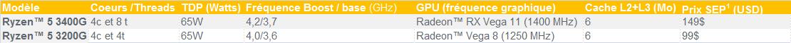 APU AMD Ryzen 5 3000