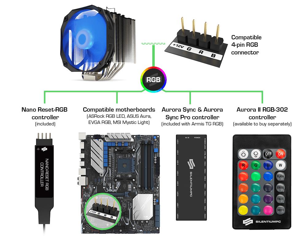 spc fortis 3 rgb connection infographics v3 en