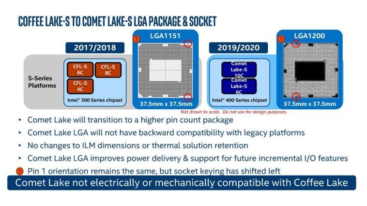 Comet Lake S LGA1200
