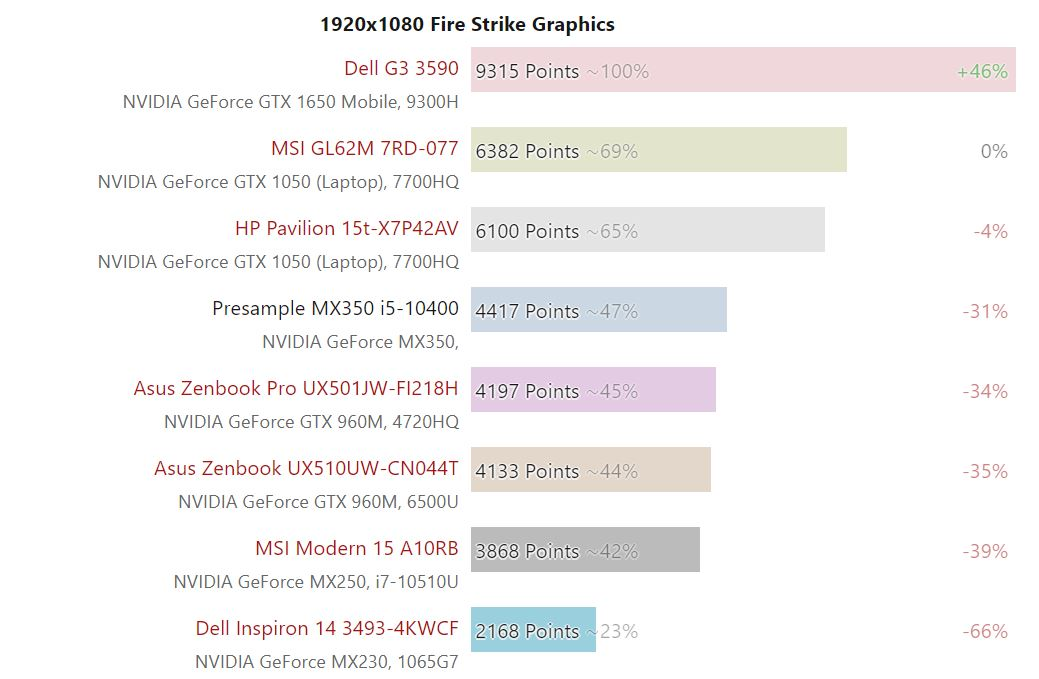NVIDIA GeForce MX350 3DMark Fire Strike.png1
