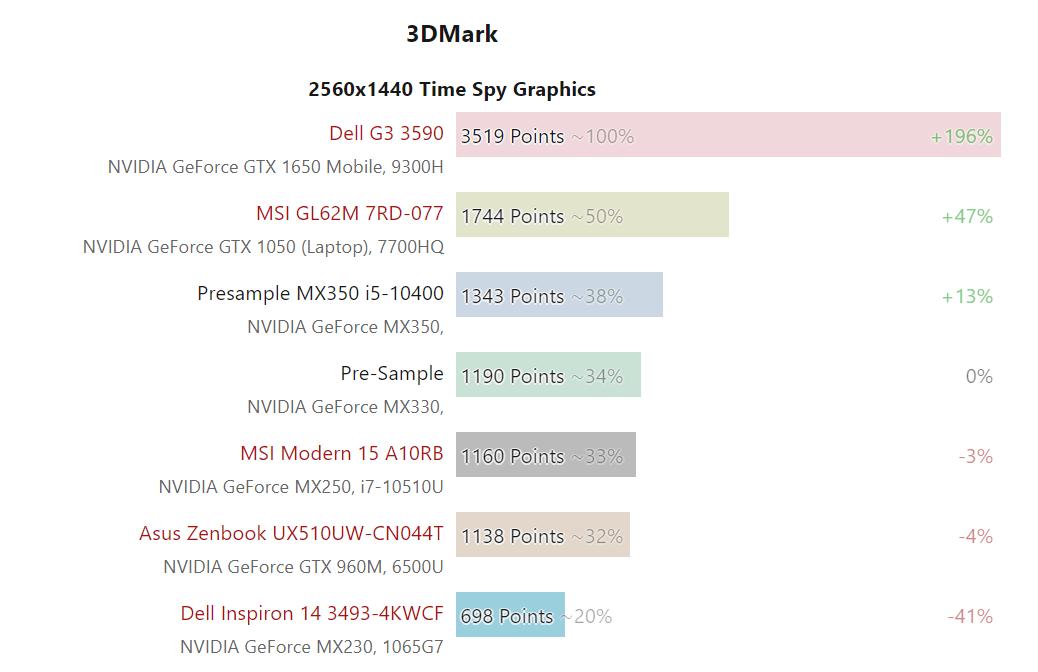 NVIDIA GeForce MX350 3DMark Time Spy1