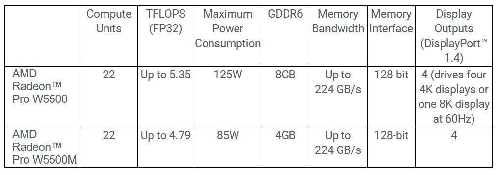 Radeon Pro W5500 M desktop
