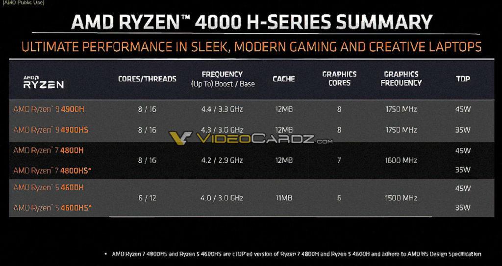 caracteristiques amd ryzen 4000H series