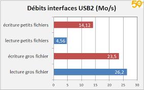 debits interface usb2