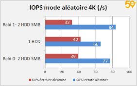 iops mode aleatoire 4K