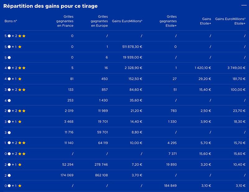 gains euromillions 29 septembre 2020