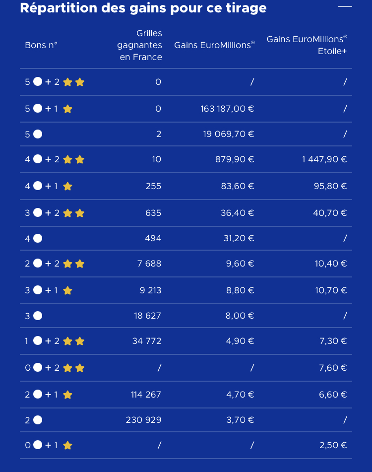 Gains Euromillions 30 octobre 2020