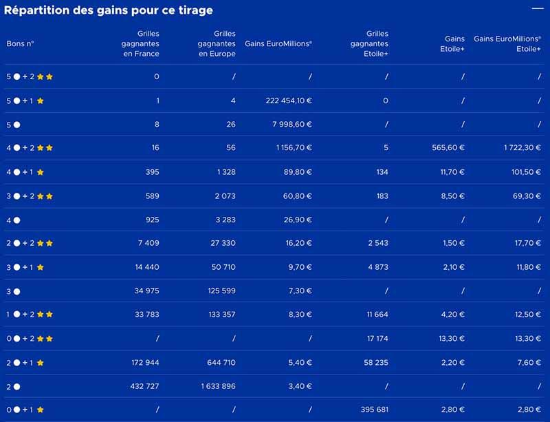 Gains Euromillions 17 Novembre 2020