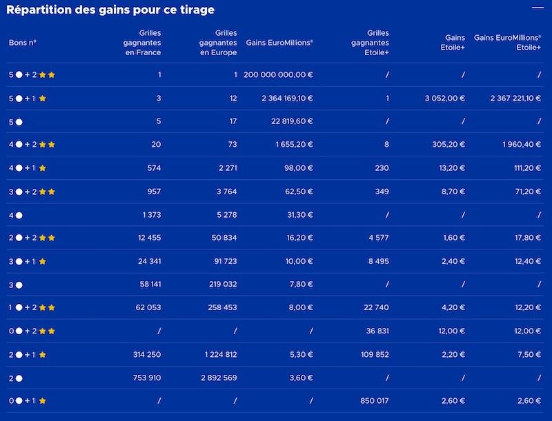 Gains Euromillions 11 decembre 2020