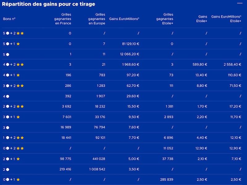 Gains Euromillions 15 Décembre 2020